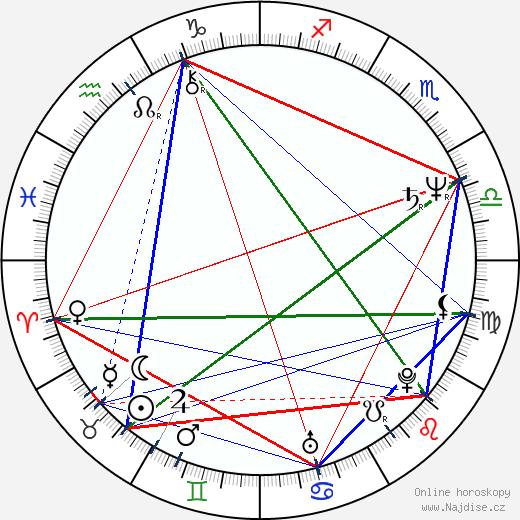 Fridrik Thór Fridriksson wikipedie wiki 2019, 2020 horoskop