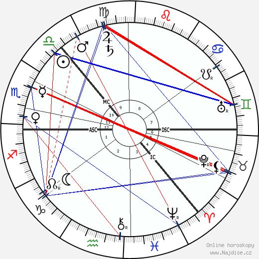 Fridtjof Nansen wikipedie wiki 2018, 2019 horoskop