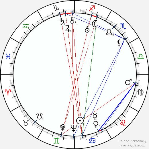 Frieda Inescort wikipedie wiki 2017, 2018 horoskop