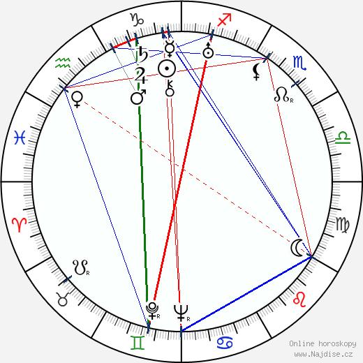 Friedl Haerlin wikipedie wiki 2018, 2019 horoskop