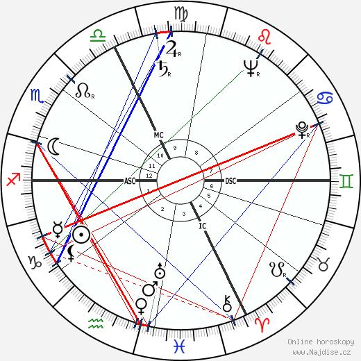 Friedrich Dürrenmatt wikipedie wiki 2020, 2021 horoskop