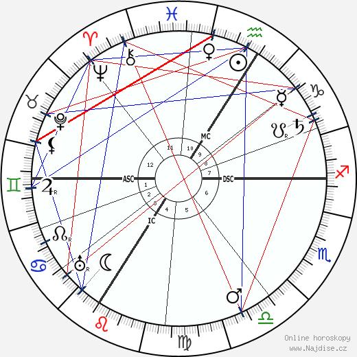 Friedrich Ebert wikipedie wiki 2018, 2019 horoskop