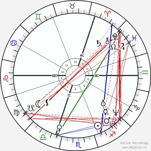Friedrich Engels wikipedie wiki 2020, 2021 horoskop