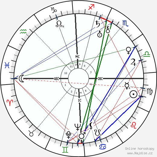 Friedrich Georg Jünger wikipedie wiki 2020, 2021 horoskop