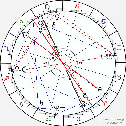 Friedrich Nietzsche wikipedie wiki 2018, 2019 horoskop