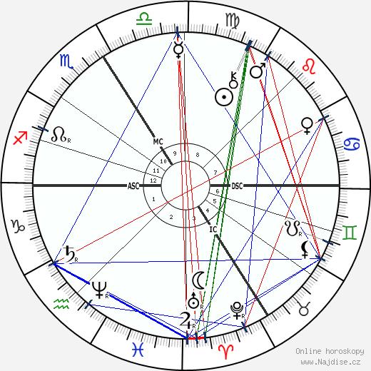 Friedrich Ratzel wikipedie wiki 2018, 2019 horoskop