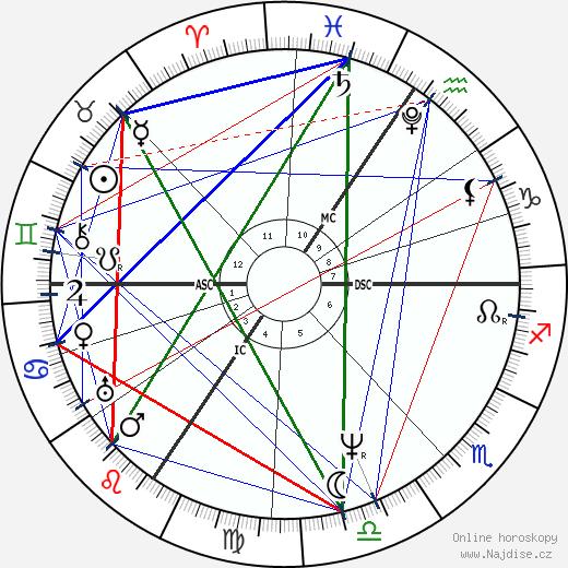 Friedrich Rückert wikipedie wiki 2017, 2018 horoskop