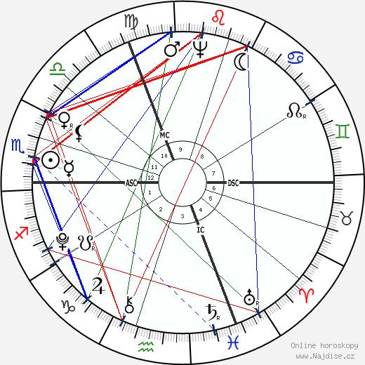 Friedrich von Schiller wikipedie wiki 2018, 2019 horoskop