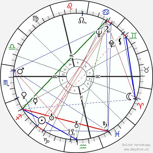 Fritz Edward Borgnis wikipedie wiki 2018, 2019 horoskop
