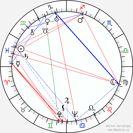 Fritz-Hugo Backman wikipedie wiki 2018, 2019 horoskop