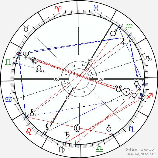Fritz Lang wikipedie wiki 2018, 2019 horoskop