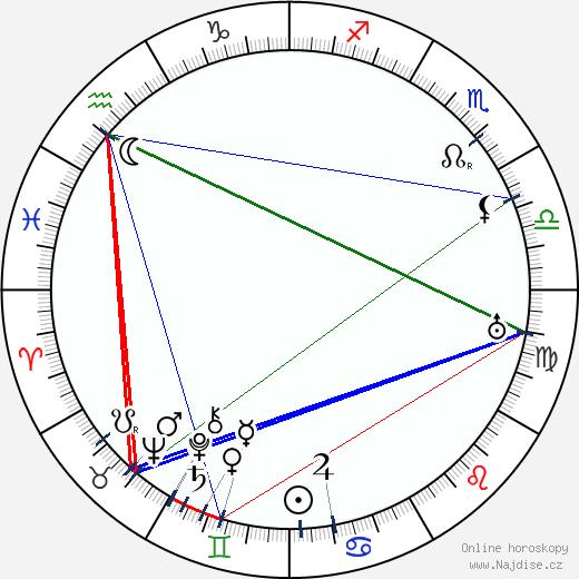 Fritz Löhner-Beda wikipedie wiki 2019, 2020 horoskop