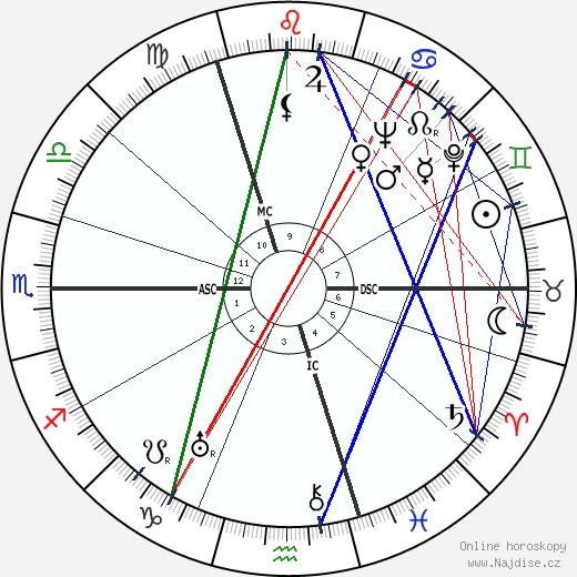 Fritz Witt wikipedie wiki 2020, 2021 horoskop