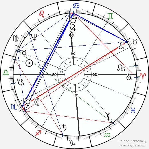 Fritz Wunderlich wikipedie wiki 2018, 2019 horoskop