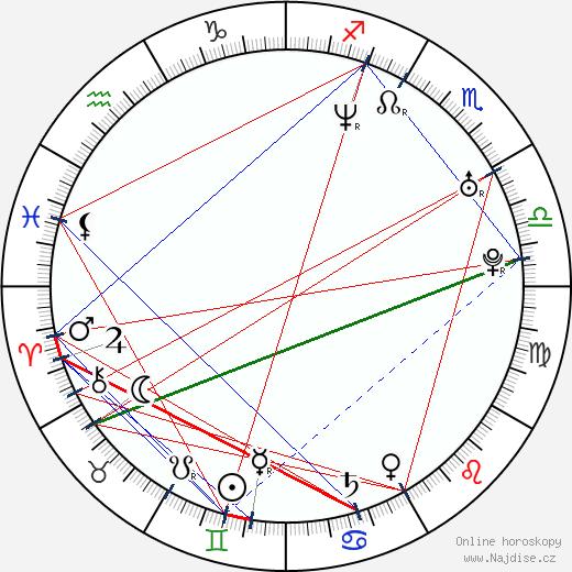 Fritzi Haberlandt wikipedie wiki 2018, 2019 horoskop