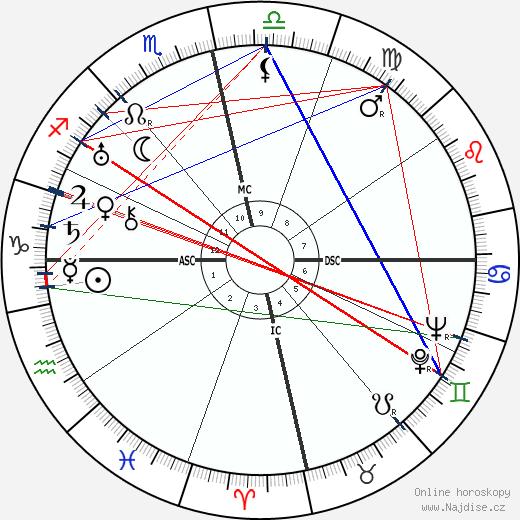 Fulgencio Batista wikipedie wiki 2019, 2020 horoskop