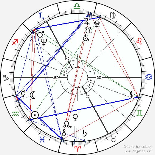 Fulvio Valbusa wikipedie wiki 2019, 2020 horoskop