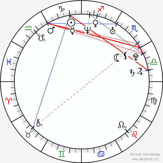 Fumie Suguri wikipedie wiki 2019, 2020 horoskop