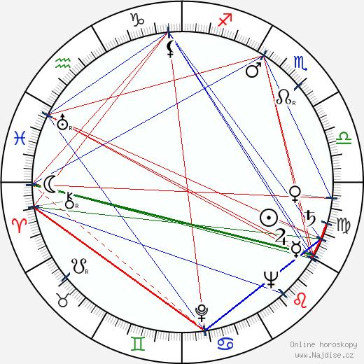 G. D. Spradlin wikipedie wiki 2018, 2019 horoskop