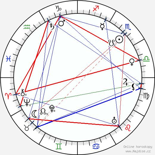 G E Moore wikipedie wiki 2018, 2019 horoskop