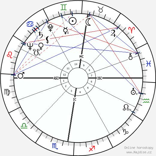G. Quispel wikipedie wiki 2018, 2019 horoskop