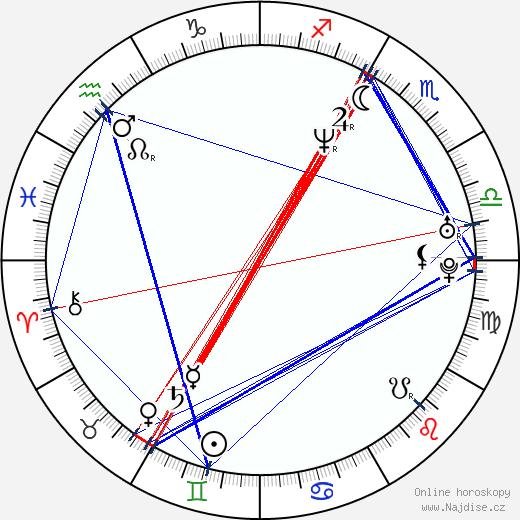 Gabe Ibáñez wikipedie wiki 2017, 2018 horoskop