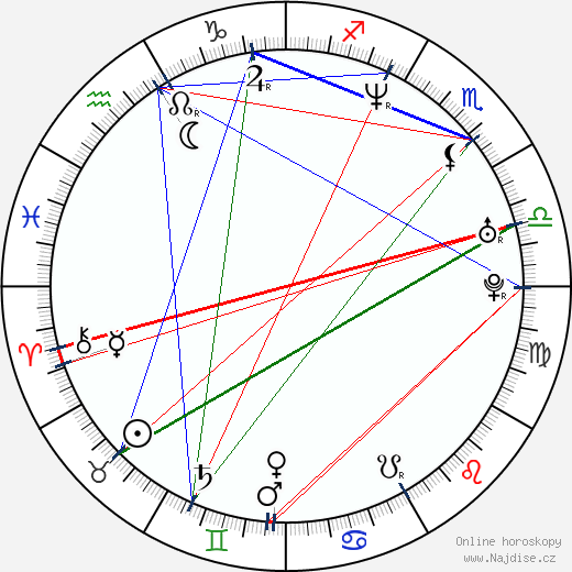 Gabija Jaraminaite wikipedie wiki 2017, 2018 horoskop