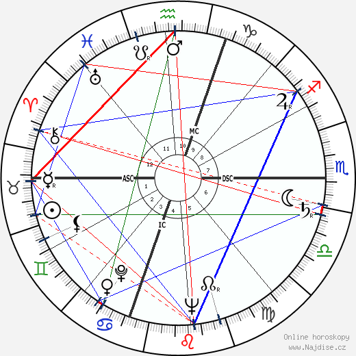 Gabriel Bacquier wikipedie wiki 2018, 2019 horoskop