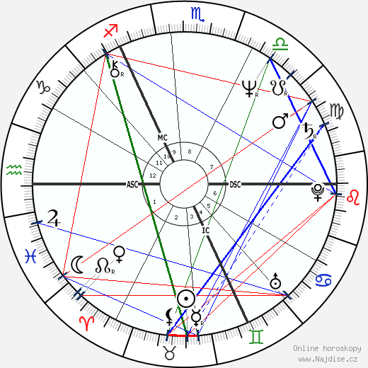 Gabriel Byrne wikipedie wiki 2019, 2020 horoskop
