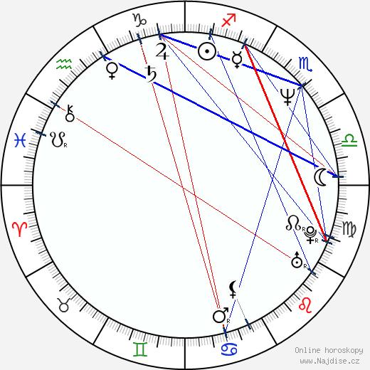 Gabriel Corrado wikipedie wiki 2019, 2020 horoskop