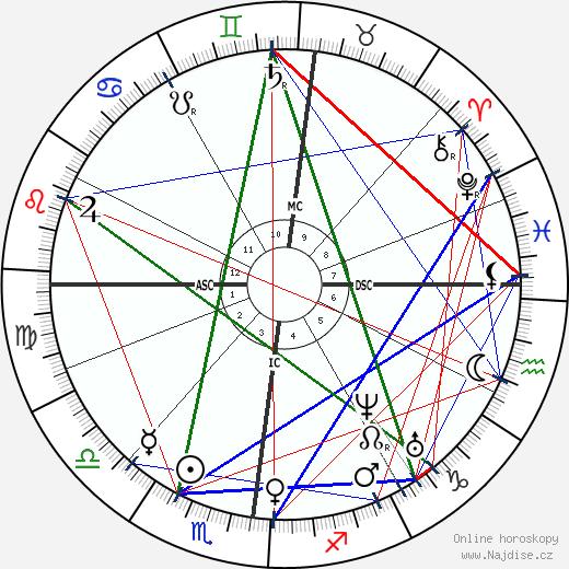 Gabriel Davioud wikipedie wiki 2017, 2018 horoskop