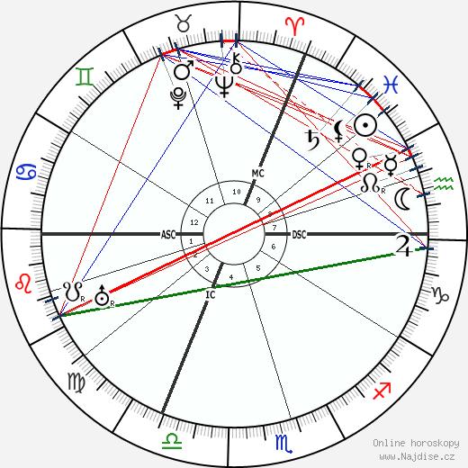 Gabriel Dupont wikipedie wiki 2020, 2021 horoskop