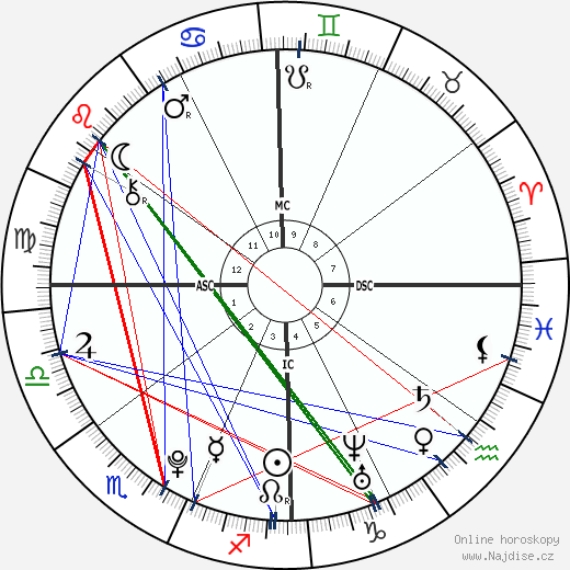 Gabriel F. C. Almeida wikipedie wiki 2019, 2020 horoskop