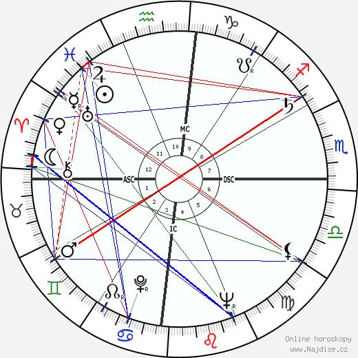 Gabriel García Márquez wikipedie wiki 2020, 2021 horoskop