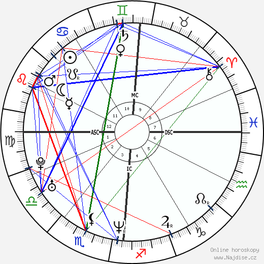 Gabriel Garko wikipedie wiki 2018, 2019 horoskop