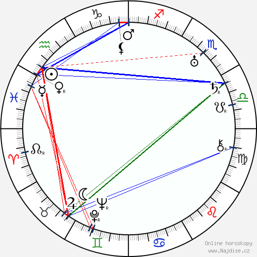 Gabriel Hart wikipedie wiki 2018, 2019 horoskop