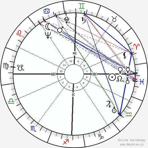 Gabriel Hauge wikipedie wiki 2020, 2021 horoskop