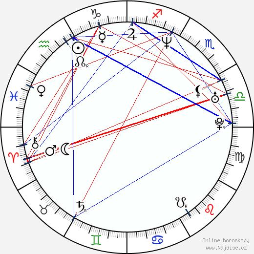 Gabriel Macht wikipedie wiki 2019, 2020 horoskop