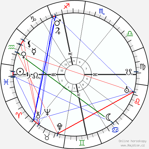 Gabriel Nigond wikipedie wiki 2018, 2019 horoskop