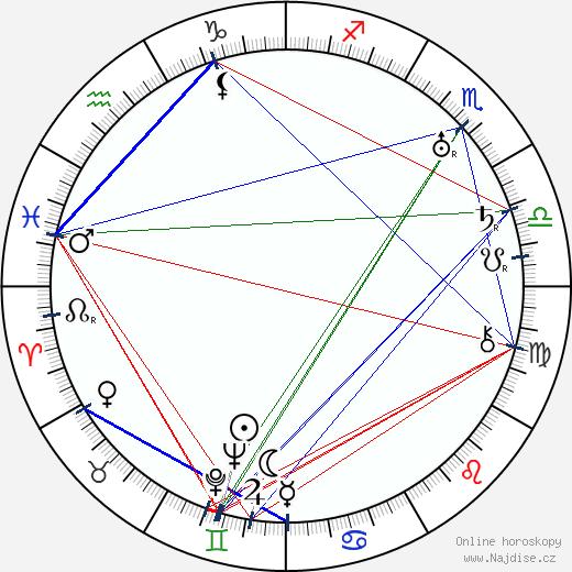 Gabriel Pascal wikipedie wiki 2019, 2020 horoskop