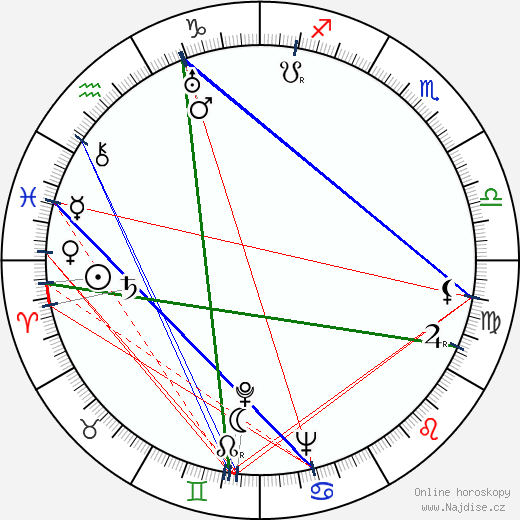 Gabriela Bártlová-Buddeusová wikipedie wiki 2018, 2019 horoskop