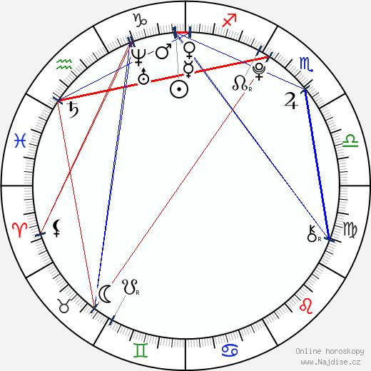 Gabriela Franková wikipedie wiki 2020, 2021 horoskop