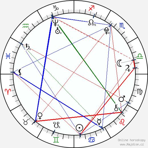 Gabriela Gunčíková wikipedie wiki 2018, 2019 horoskop
