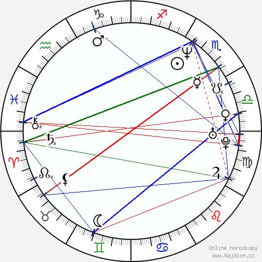 Gabriela Hyrmanová wikipedie wiki 2018, 2019 horoskop
