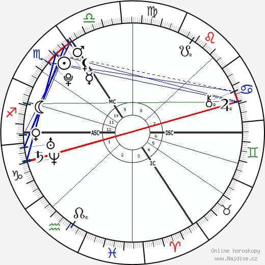 Gabriela Koukalová wikipedie wiki 2019, 2020 horoskop