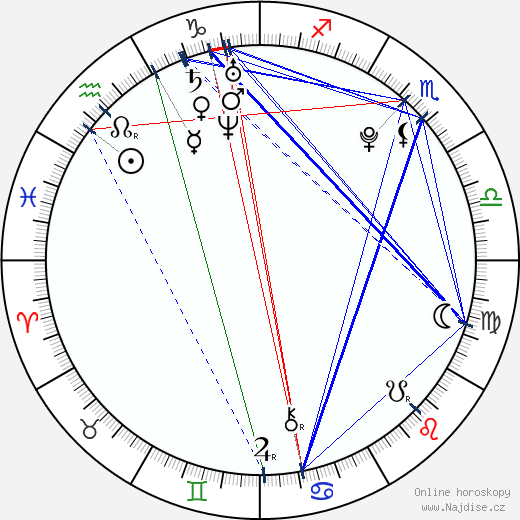 Gabriela Kratochvílová wikipedie wiki 2018, 2019 horoskop