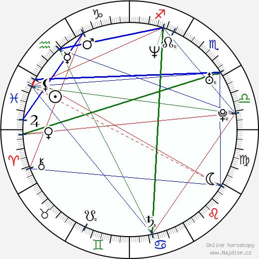 Gabriela Míčová wikipedie wiki 2020, 2021 horoskop