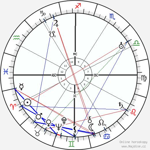 Gabriela Mistral wikipedie wiki 2017, 2018 horoskop