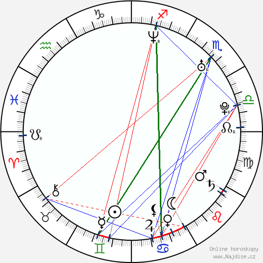 Gabriela Partyšová wikipedie wiki 2018, 2019 horoskop