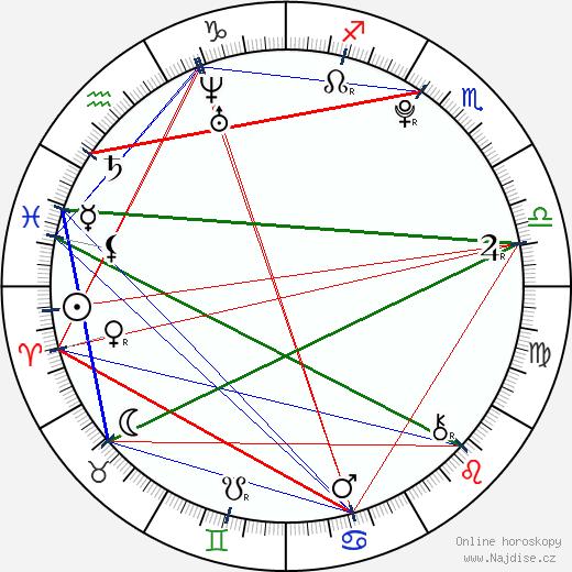 Gabriela Rodriguez wikipedie wiki 2019, 2020 horoskop